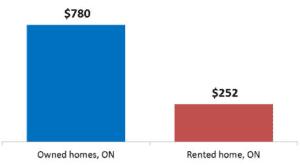 Homeowners Insurance Estimate